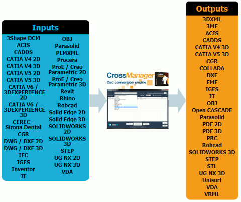All formats supported by CrossManager