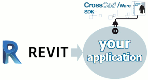 CrossCad/Ware allows to work from Revit files in third-party applications