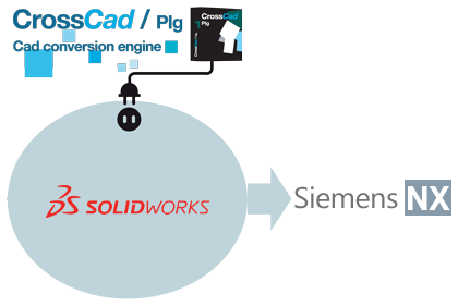 Export NX files from SOLIDWORKS  with CrossCad/Plg