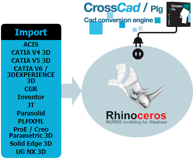 The 12 formats available in Rhino import bundle edited by Datakit