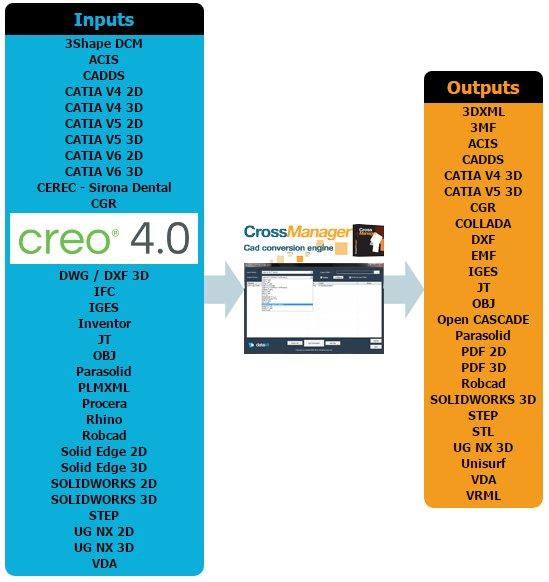 Datakit annonce le support de Creo Parametric 4.0 par ses outils d'échange de données CAO, avec de nombreuses améliorations techniques