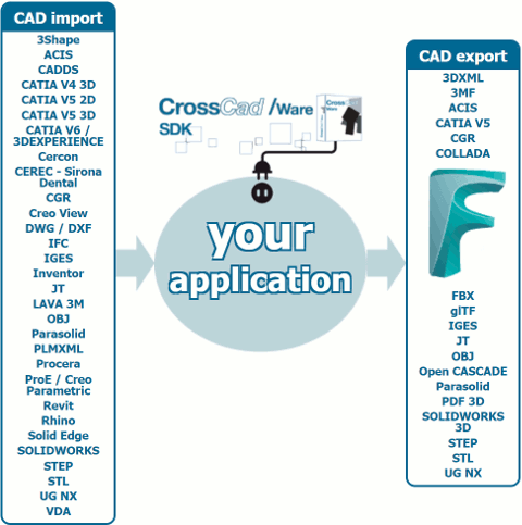 FBX is now one of the multiple writing formats supported by the CrossCad/Ware software development kit for publishers.