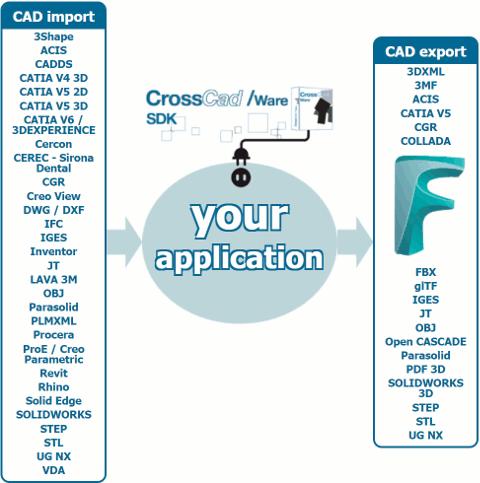 FBX fait maintenant partie des multiples formats supportés en écriture par le kit de développement logiciel CrossCad/Ware destiné aux éditeurs.