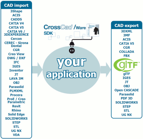 Exporting gITF is now available in the CrossCad/Ware software development kit for developers.