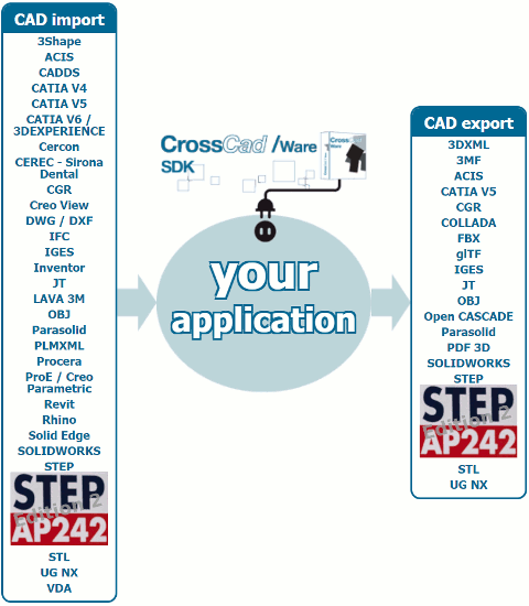 Le SDK CrossCad/Ware, destiné aux développeurs, est maintenant capable de lire et écrire la dernière évolution du protocole STEP.