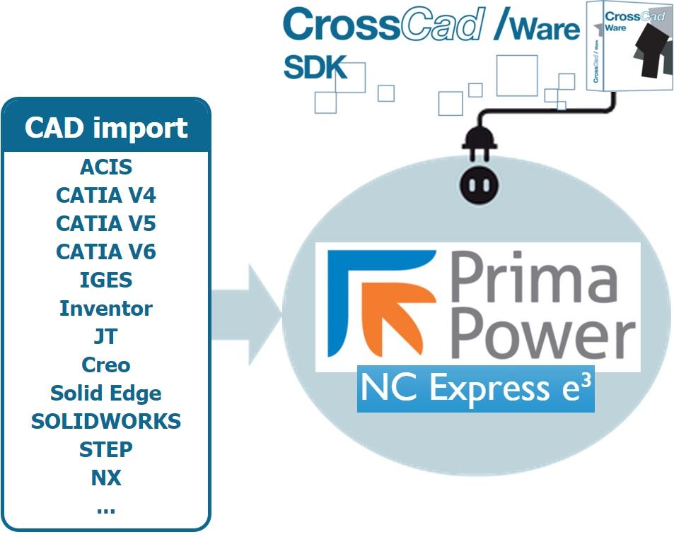 Prima Power utilise la technologie de Datakit pour l'import de données CAO 3D