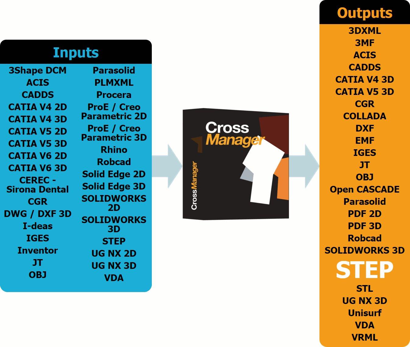 Datakit propose un export au format STEP aux utilisateurs de CrossManager sans supplément de coût
