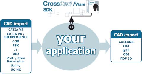 Liste des formats disponibles dans CrossCad/Ware SDK et supportant l'import ou l'export de textures.