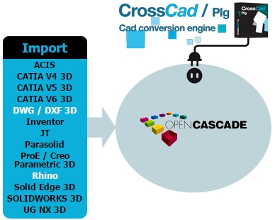 New CAD import plug-ins for Open Cascade