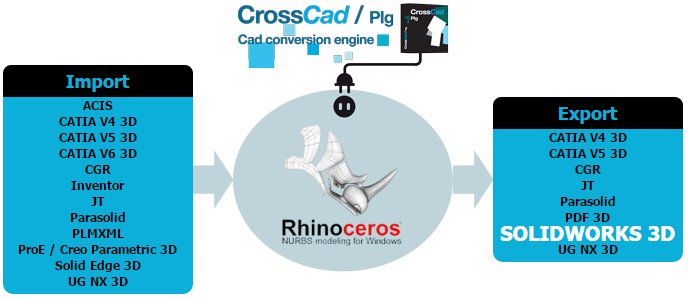 New SOLIDWORKS export plug-in for Rhino