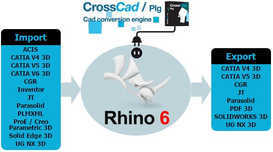 Datakit CAD import & export plug-ins are now available with Rhino 6