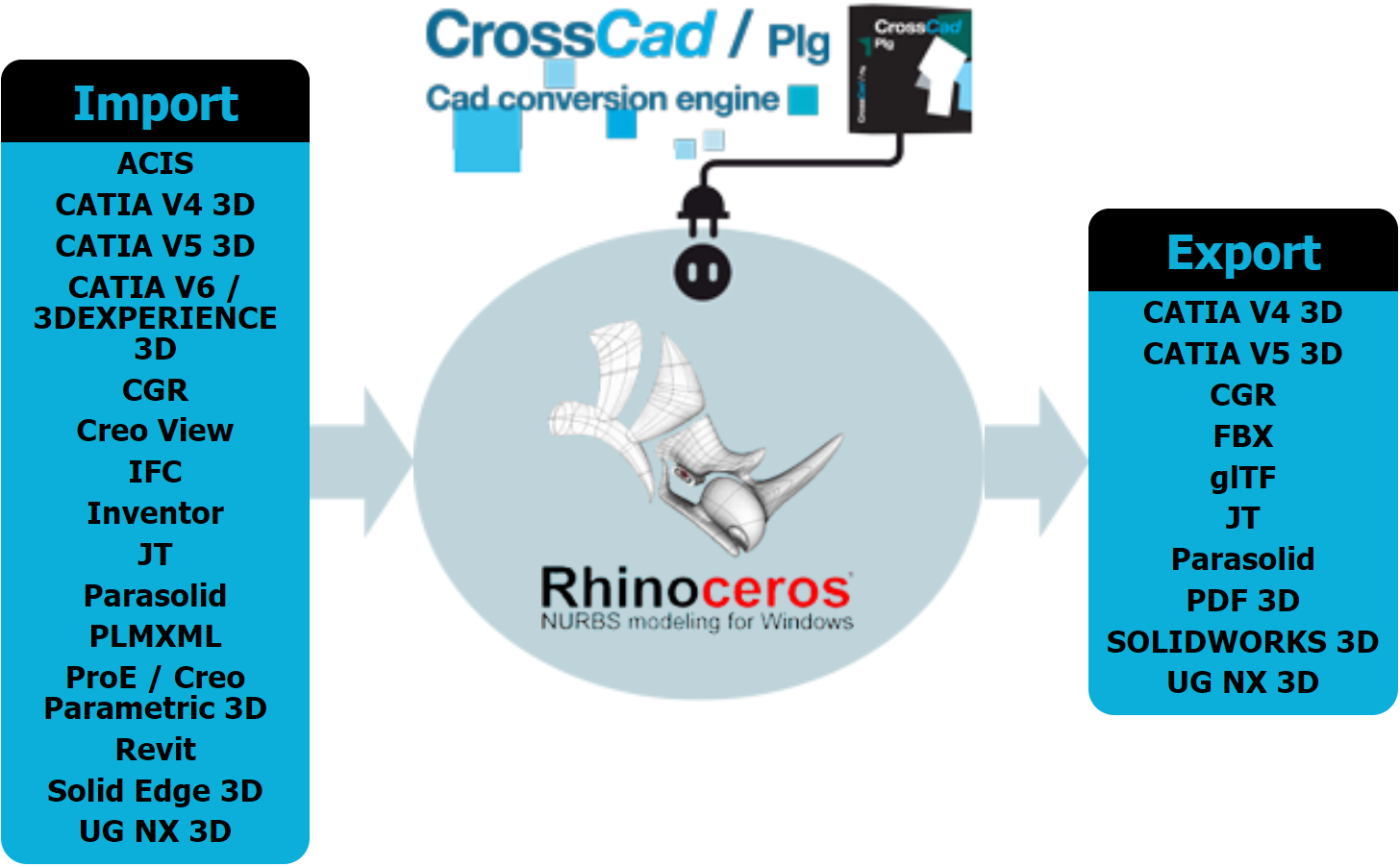 A prolific confinement … for Rhino 3D plug-ins