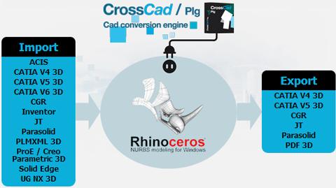 Import et exports disponibles dans les plug-ins pour Rhino de Datakit
