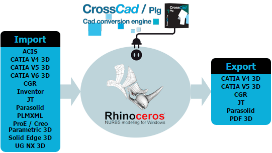 Tous les plug-ins pour Rhino disponibles