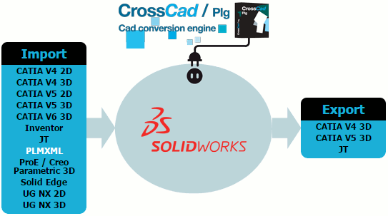 Plug-ins for SolidWorks edited by Datakit