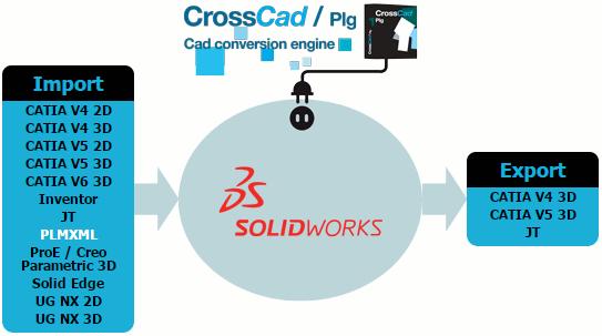Plug-ins pour SolidWorks édités par Datakit